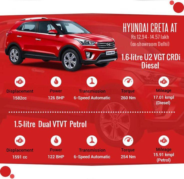 #Hyundai #Creta #India