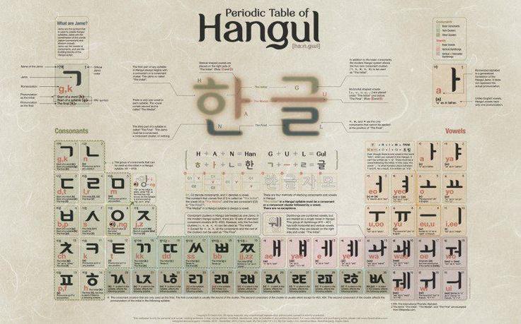 Hangul Typographics