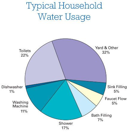 Best 25 ways to save water ideas on pinterest save for Top 10 ways to conserve water