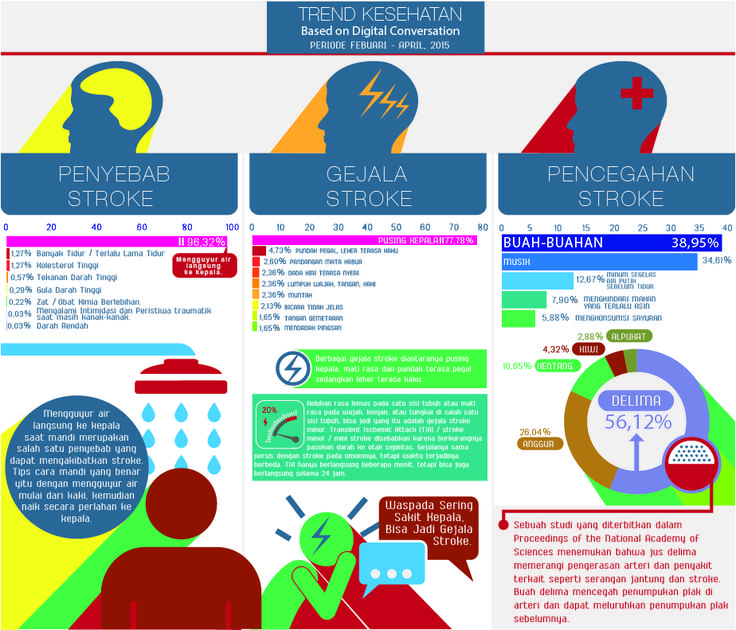Sempat disebut-sebut sebagai penyakit pembunuh nomor satu di Indonesia, ternyata stroke juga menjadi salah satu penyakit paling berbahaya di dunia. Lalu apa kata netizen mengenai penyebab, gejala dan pencegahan penyakit ini? Berikut hasil penelusuran tim #MediaWave #stroke #Infographic #socialmedia #bigdata #socialmediamonitoring