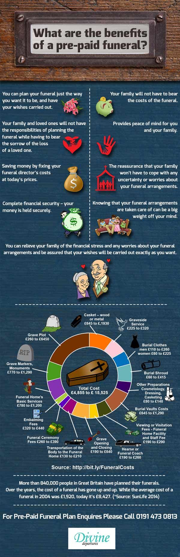 prepaid funeral plans info graphic image