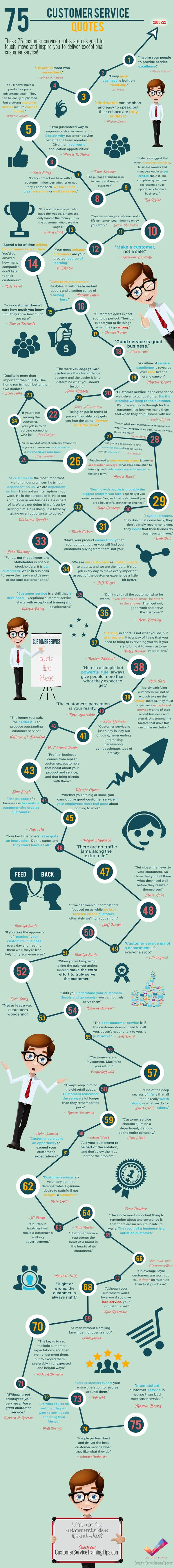 """#WHATIFWEDNESDAY What if you had a list or infographic that had 75 Customer Service Quotes on it? Now you do take a look from ShortStack. I like this one: """"In the world of internet customer service, it's important to remember your competitor is only one mouse click away.""""~Doug Warner #ShortStack #Social Media"""
