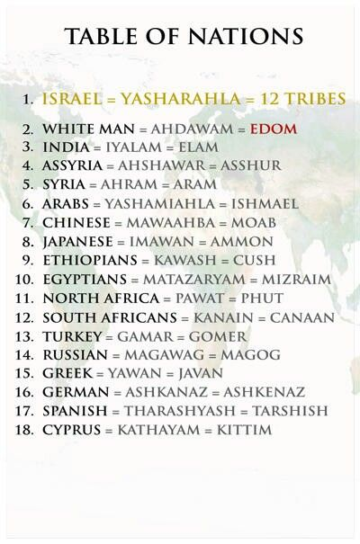 #nations #israel #hebrews