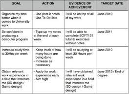 Personal Development Planning Examples  Personal Development Plan Template Word