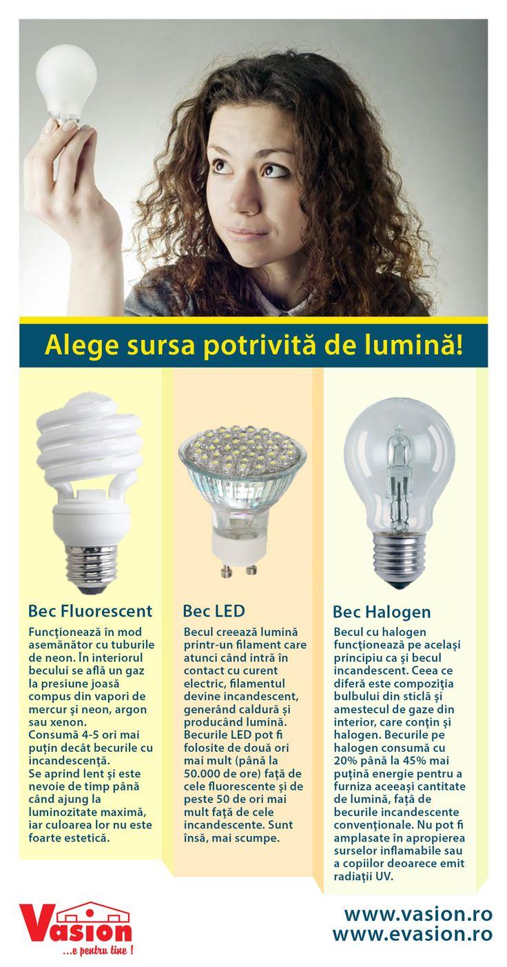 Stii diferenta dintre un bec economic cu LED si unul fluorescent? Noi te ajutam sa alegi corect!