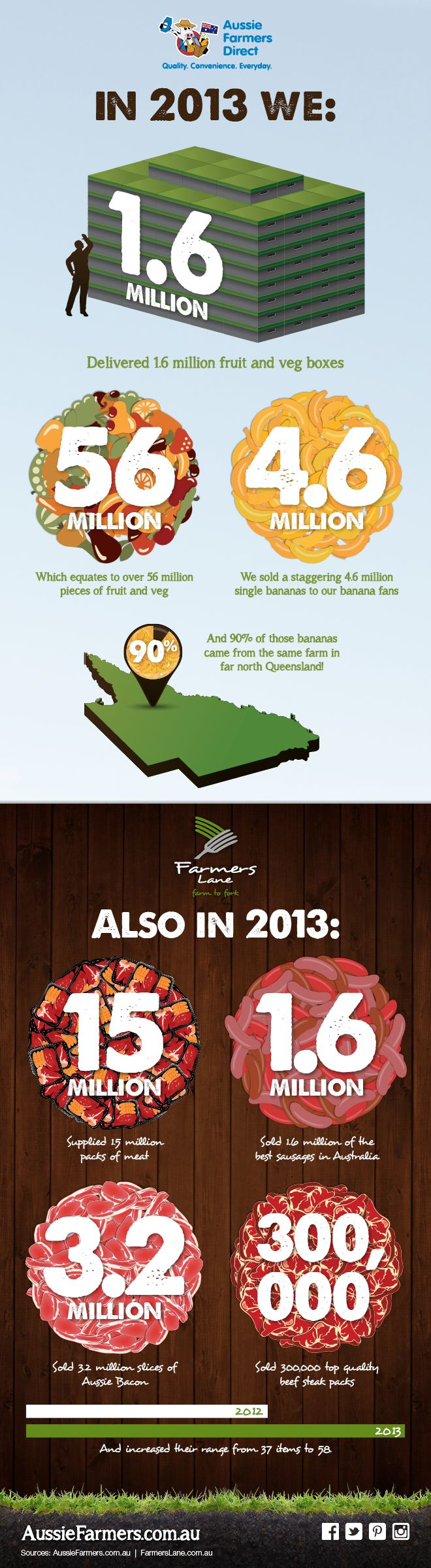 We take a look back at Fresh Fruit, Veg & Meat in numbers for Aussie Farmers Direct and Farmers Lane. #AussieFarmers #Fruit #Veg #Meat #Seafood #FoodShopping #OnlineGroceries