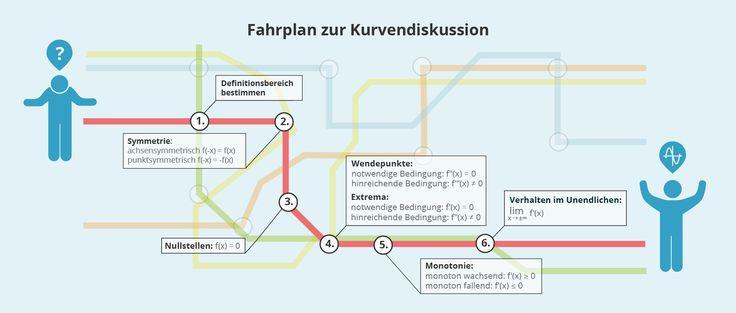 Mathe Abitur 2016: Kurvendiskussion als Infografik zum schnellen Lernen für die Abiprüfung! (http://magazin.sofatutor.com/schueler/2016/02/04/abiturvorbereitung-abitur-mathe-2016-aufgaben-und-themen-im-ueberblick/)
