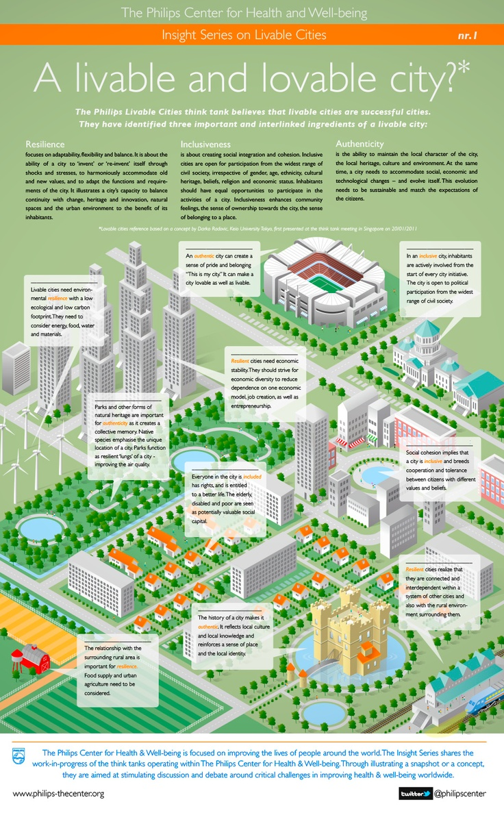 The second illustration i made for the Philips Insight Series. Isometric view of a Livable City (Adobe Illustrator) The Philips Livable Cities Awar