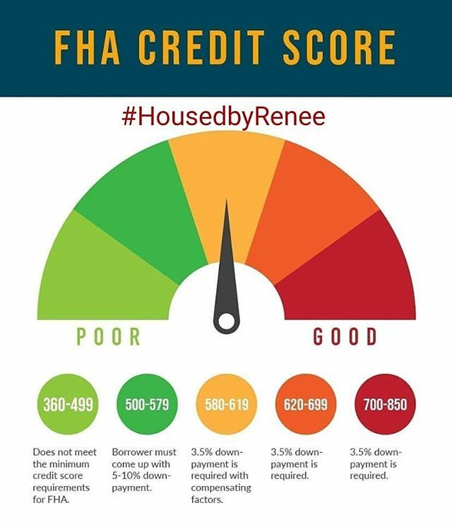The 203 B Fixed Rate Loan Is The Most Popular Fha Home Loan Especially Among First Time Home Buyers If You Have Never Purchased A Home Before You May Wish To
