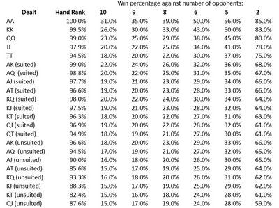 poker hands by percentages