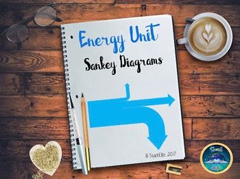 Energy: Sankey Diagrams - FREE WITH CODE: NOVEMBERNEWBIE enter @ checkout. (new account holders) Energy: Sankey Diagrams Lesson This is a fully differentiated lesson teaching pupils of how to represent energy efficiency as a Sankey diagram. This Sankey Diagram pack contains: APPT (33 slides) and handouts (5 sheets). #scienceresources #tptsciencelessons #energysankeydiagrams