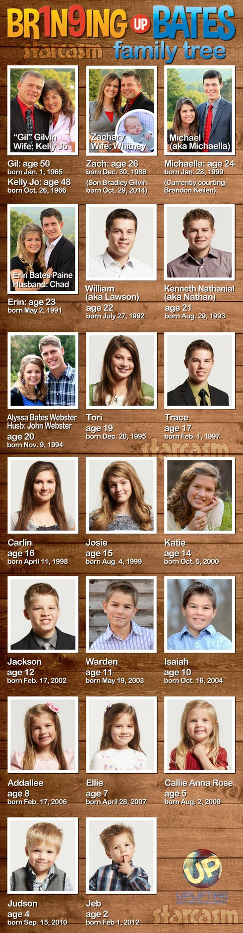 UP TV Bringing Up Bates Family tree with photos ages and birthdays