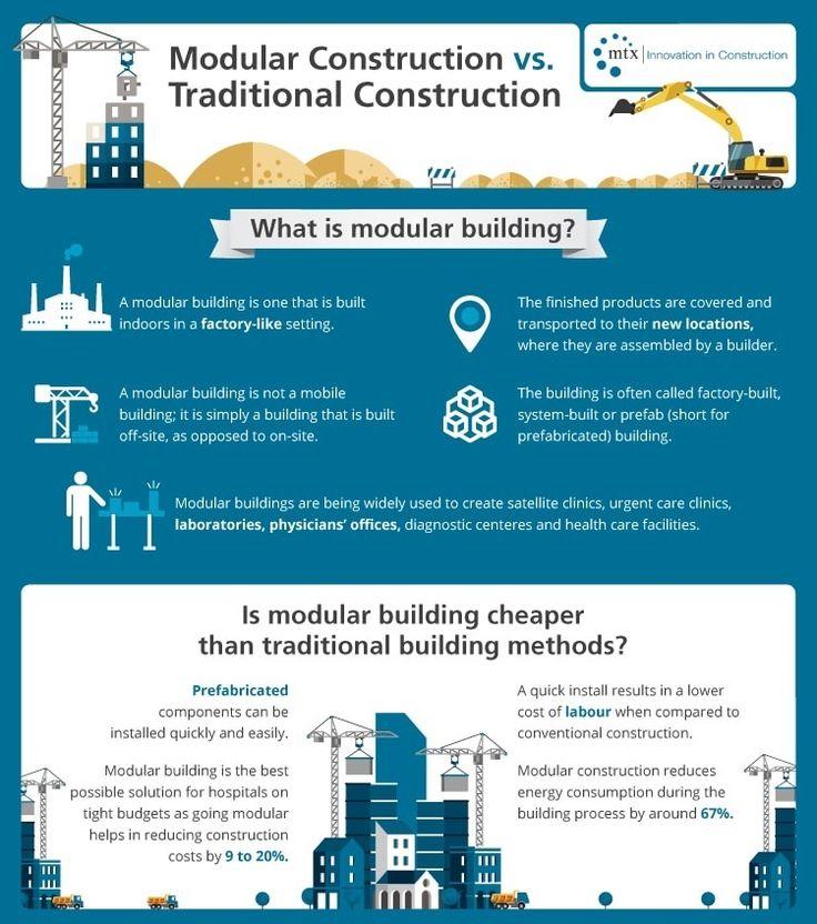 Modular Construction Costs infographic: modular construction vs. traditional construction
