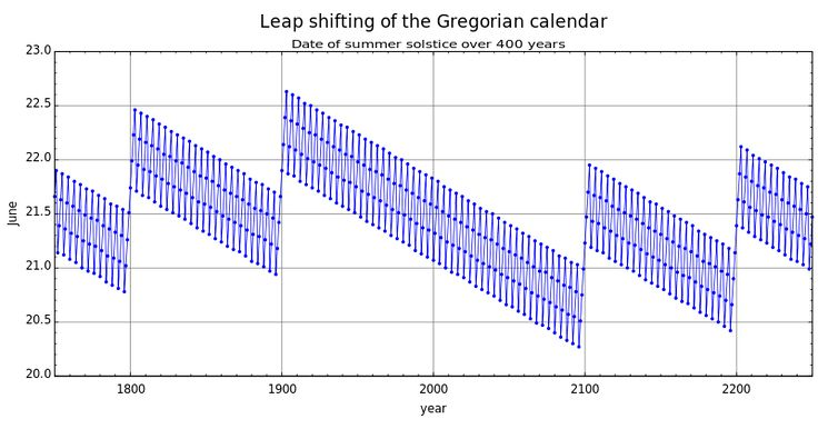 Date of the summer solstice over time. The jumps are leap years.