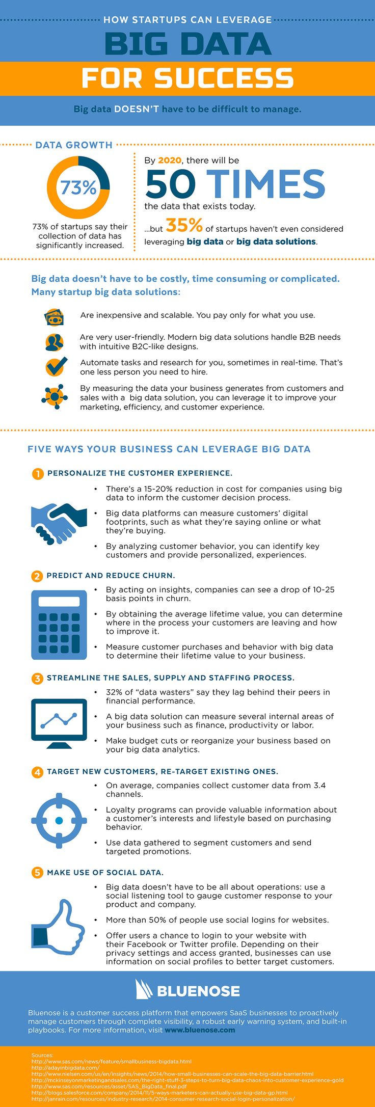 How Startups Can Leverage Big Data For Success #infographic #Business #Startup #infografía
