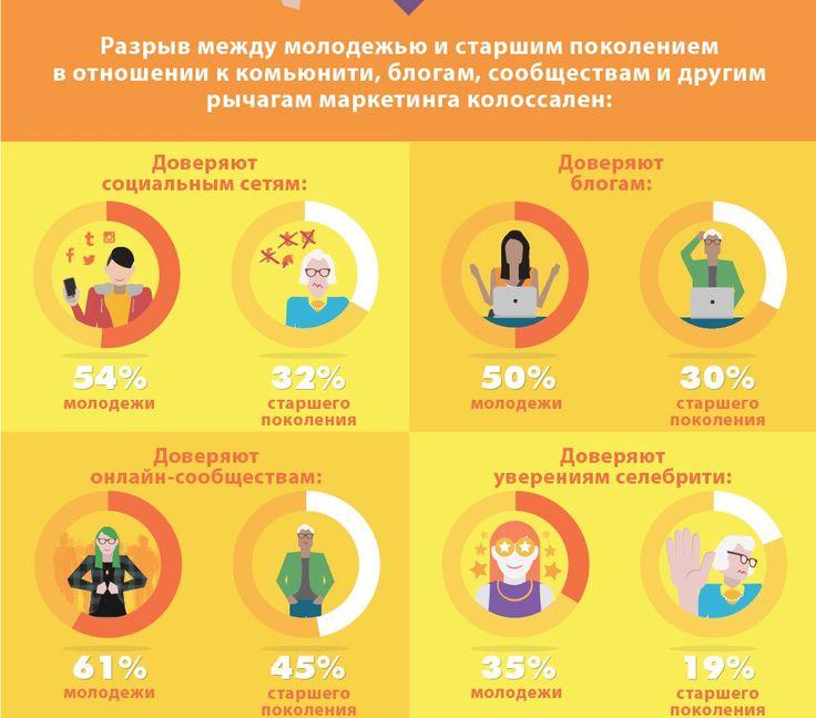 Как относятся к маркетингу в социальных сетях люди разных поколений? #SeoSolution #seo #optimization #marketing #smm #social #социальныесети #смм #маркетинг #инфографика #бизнес #статистика