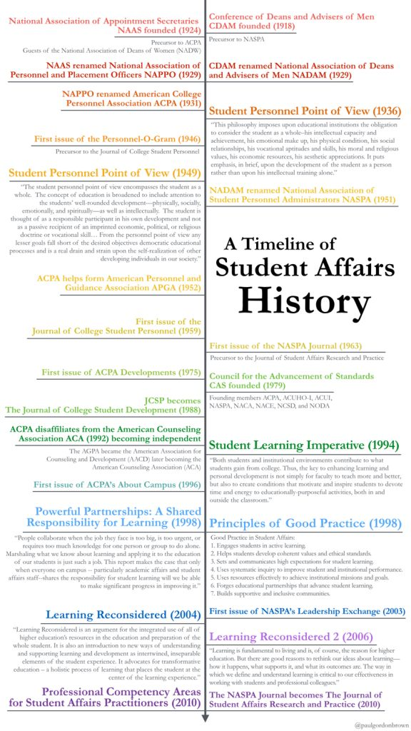 student personnel administration essay Free essay: the role of student personnel in higher education: the development, guidelines, and overview of student services student personnel in higher.