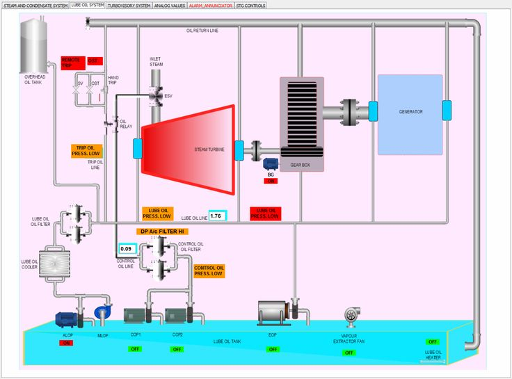 AggreGate #SCADA and #Industrial_automation. Power plant #HMI