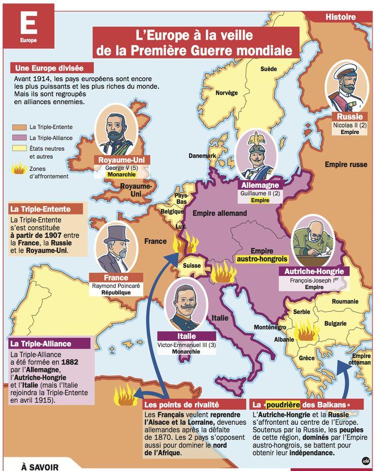 Fiche exposés : L'Europe à la veille de la Première Guerre mondiale - enregistrer directement l'image via pinterest