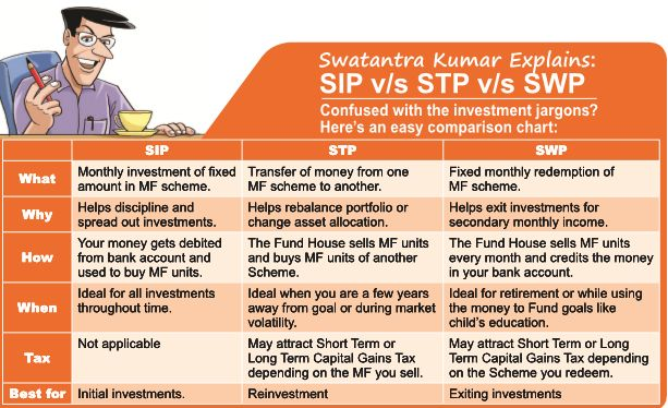17 best ideas about systematic investment plan on for Best sip plans