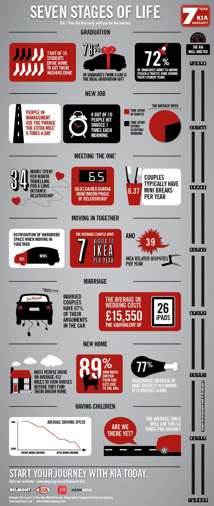 Las 7 etapas de la vida   #infografia #infographic