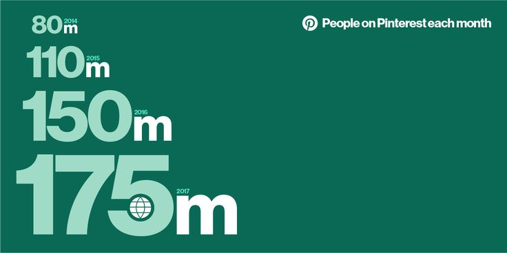 175 million people discovering new possibilities on Pinterest