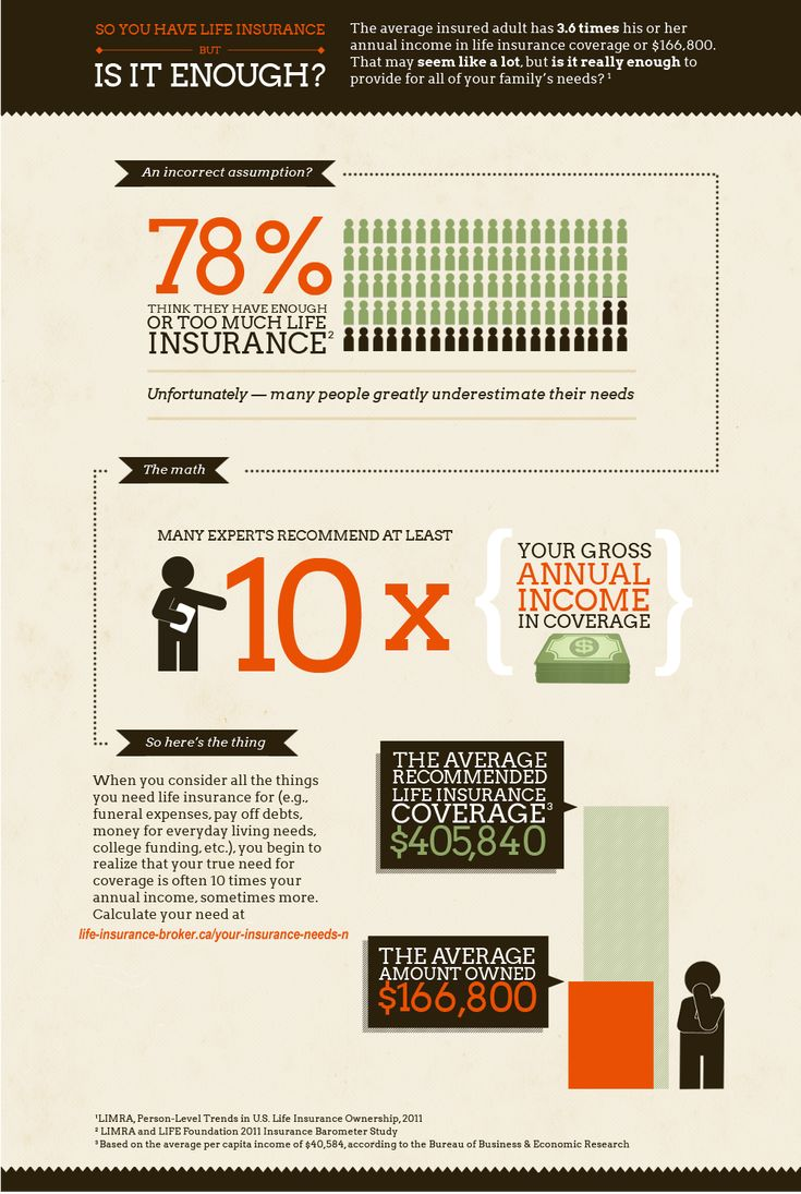 Get A Life Insurance Quote Online 20 Best Life Insurance Images On Pinterest  Life Insurance Quotes