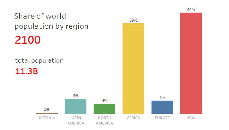 Animation: The World's Population in 2100 by Region