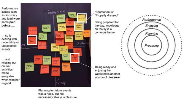 Диаграмма сродства (слева) и диаграмма целей. Изображение № 2.