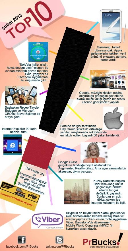 Şubat 2013 Top 10 haberlerine göz attınız mı? @PrBucks #sosyalmedya #socialmedia