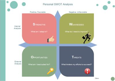 Offers A Number Of Ready Made SWOT Analysis Examples That Are Editable And Integratable With Office Use Them To Analyze Yourself For Self Improvement