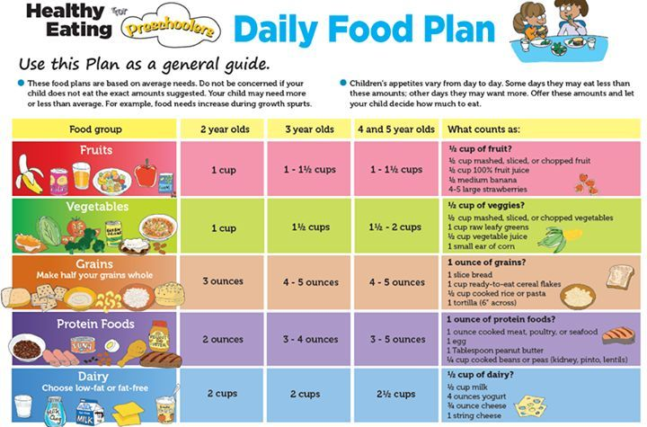 A chart on daily food plan. This chart can be used by parents , teachers and children together to plan daily meals with keeping in mind importance of having balanced healthy meals in everyday life.