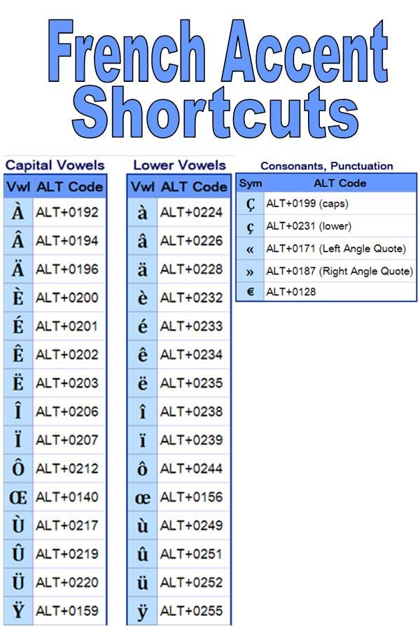 Can't remember how to type French Accents? Here are the shortcuts!