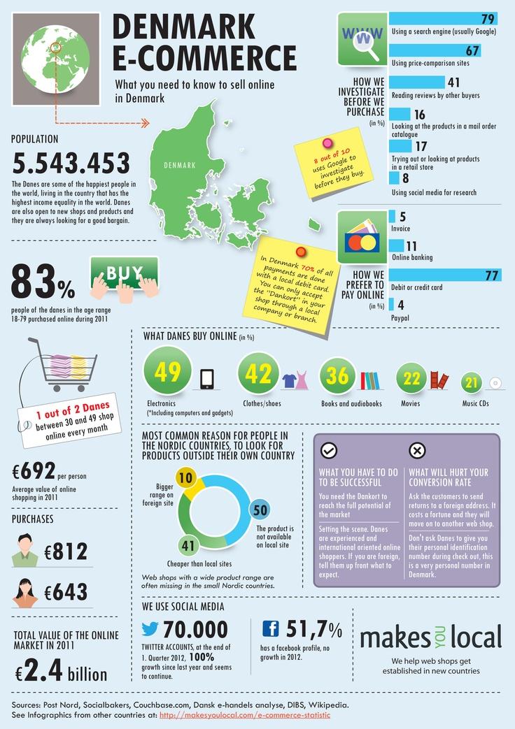 e-commerce in Denmark. Statistics, do's and don'ts