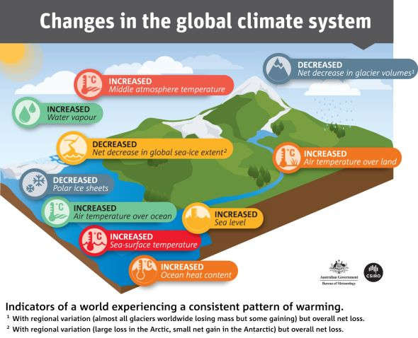 Our 2014 State of the Climate report suggests the world is experiencing a consistent pattern of warming. Read the full report: http://www.csiro.au/Outcomes/Climate/Understanding/State-of-the-Climate-2014.aspx