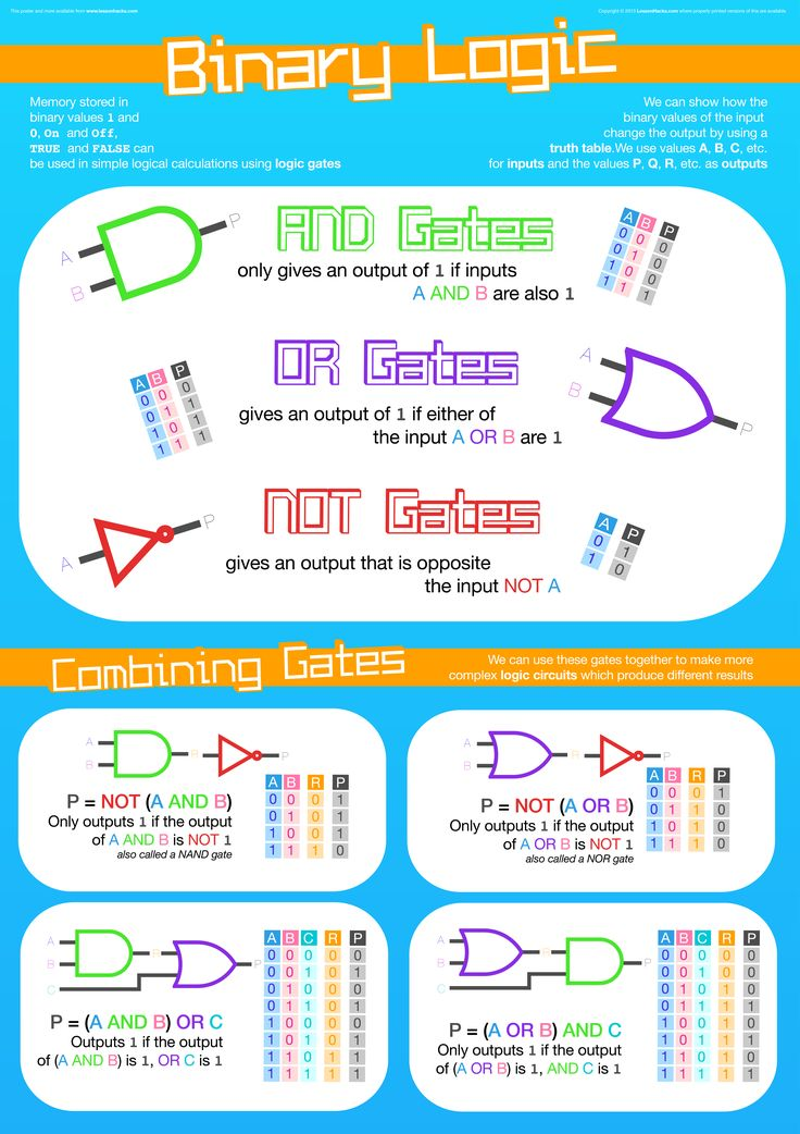 Binary logic poster for your classroom