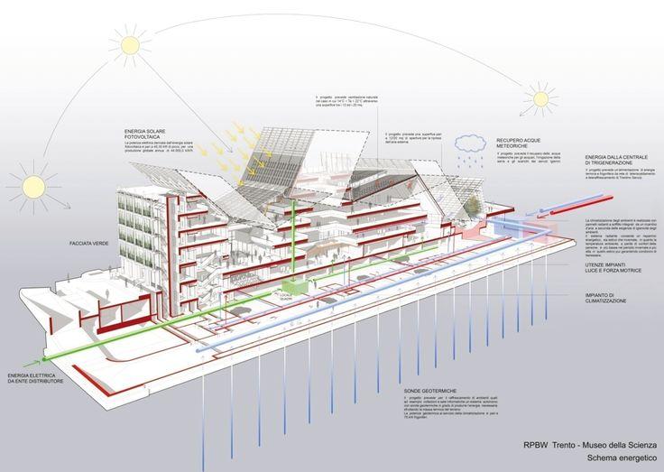MUSE - Trento  progetto di Renzo Piano
