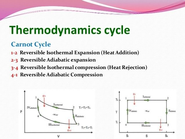Carnot Cycle In 2020 Thermodynamics Cycle Internal Energy