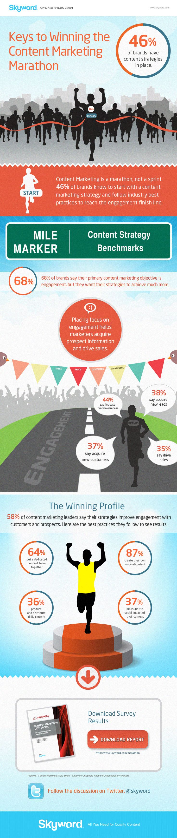 Keys to Winning the #ContentMarketing Marathon #Infographic