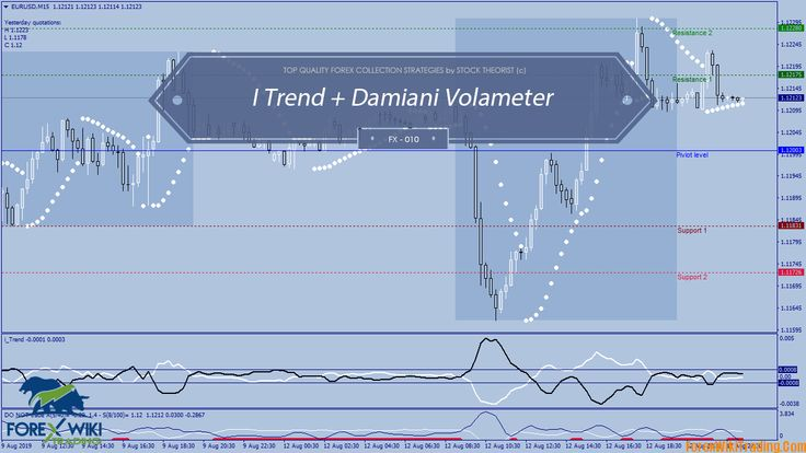 I Trend Damiani Volameter Intraday Trading Strategy Intraday