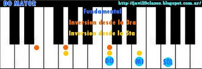 Para principiantes: Acordes Mayores en Piano Imágenes de todos los acordes, también con sostenidos y bemoles