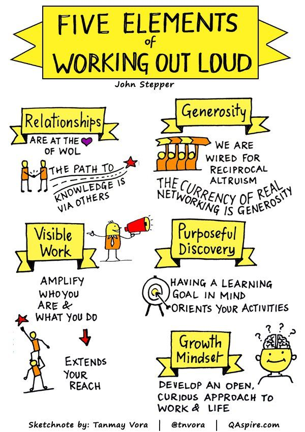 """""""Five Elements of Working out Loud - by @johnstepper #WOLWeek #WOL #Learning https://t.co/Y7teN0CzF7"""""""