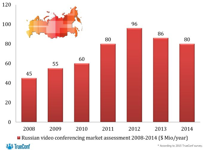 According to our data, the volume of the video conferencing market continues to decline for the third consecutive year; the market volume in Russia fell to $80 Mio in 2014, matching the level of 2011.  Despite this, 2014 has been very successful for our company. The sales grew impressively both in Russian and global markets, and the number of TrueConf's foreign partners has doubled, reaching 55 companies.  Read more in our press release : goo.gl/L3OAGr
