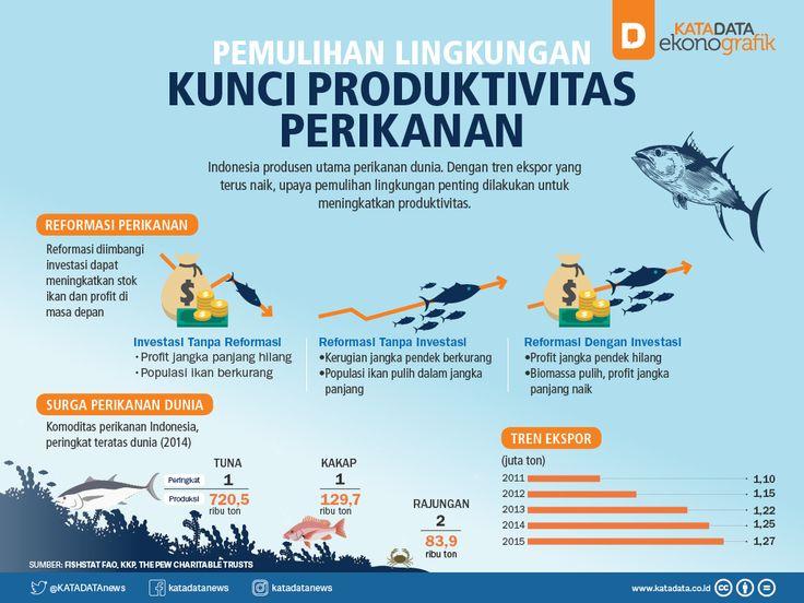 Pemulihan Lingkungan, Kunci Produktivitas Perikanan