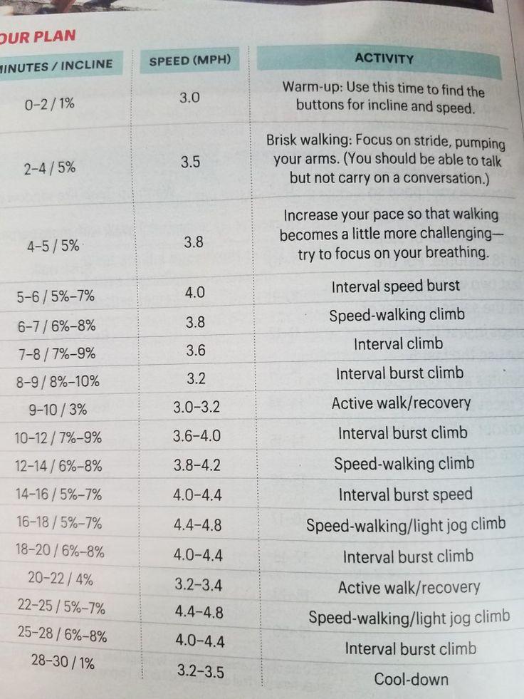 Treadmill Calorie Torcher | Brisk walking, How to plan ...