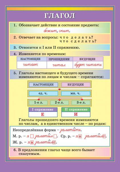Глагол - Наглядные и раздаточные материалы - издательство Дрофа – Вентана-граф