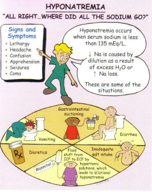 Hyponatremia:  Risk Factors:  GI loss  SIADH  Adrenal insufficiency  Diuretics  Water intoxication  Decreased intake  Manifestations:  Na+ < 135 mEq/L  Weakness  Lethargy  Confusion  Seizures  Coma  Interventions:  Daily weight  Assess CNS changes  I/O  Administer IVF [hypertonic (acute); isotonic (restore volume)]  Seizure precautions  Teach sodium-rich food  If etiology is FVE, restrict fluids  NOTE: risk for hypertonic solutions is cerebral edema