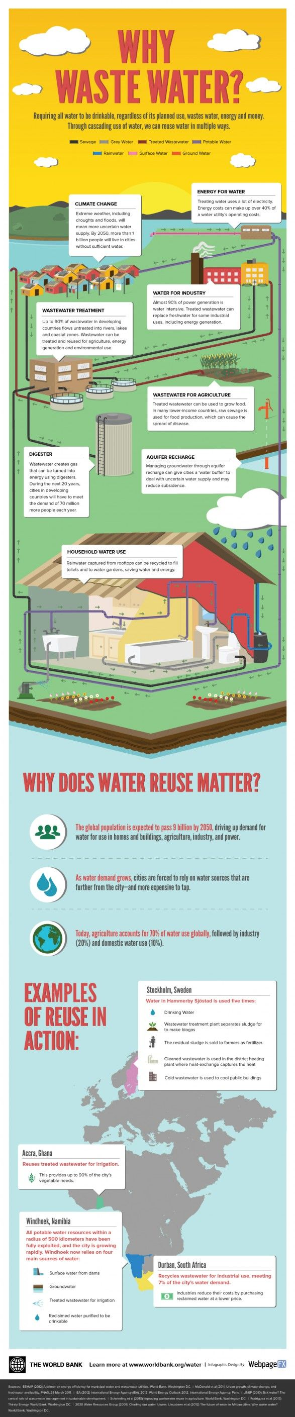 25 unique water conservation ideas on pinterest for Energy conservation facts