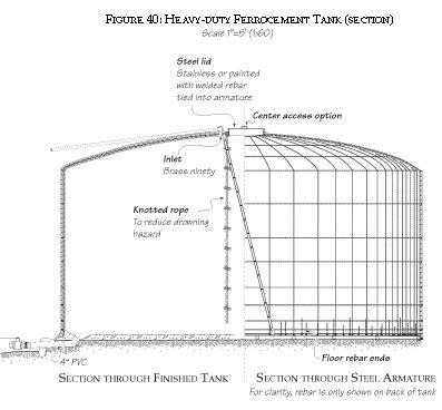Plumbness Of Tank Plumbness Of Tank Plumbness Of Tank 28