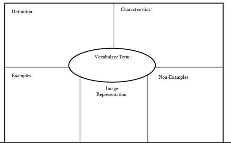 Frayer Model Examples Pdf Graphic Organizers Graphic Organizer